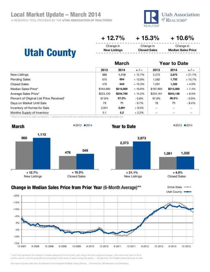 March 2014 Utah County Housing Statistics