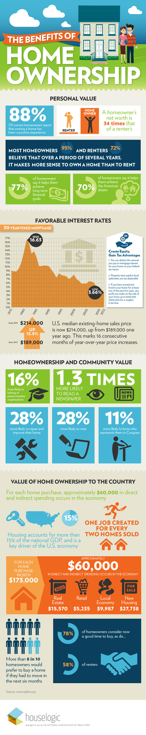 infographic-benefits-homeownership_75469be0403817a5ce36a9bb01295469