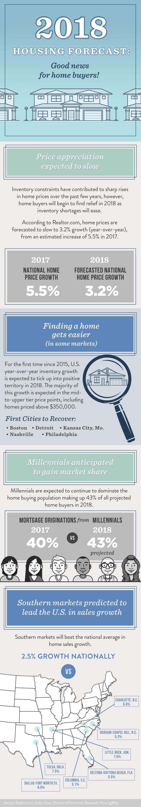 Housing Market 20187
