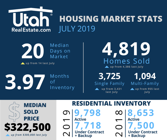 July-2019-Stats-URE
